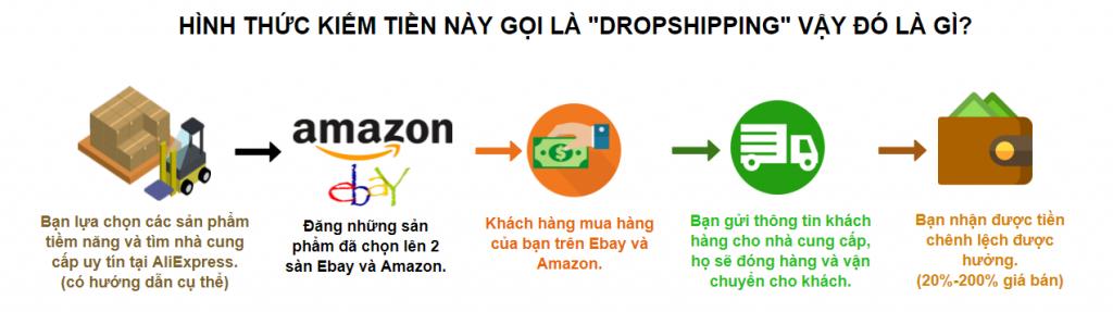 Bán hàng online trên Amazon, Ebay - Cách kiếm tiền online hiệu quả